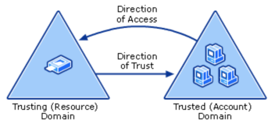 trust_direction